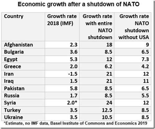 Economic_growth_by_NATO_shutdown[1].jpg